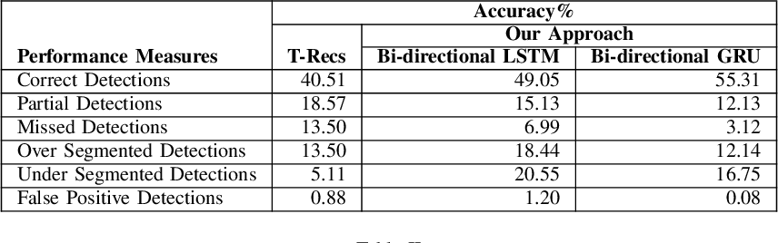 Figure 4 for Table Structure Extraction with Bi-directional Gated Recurrent Unit Networks