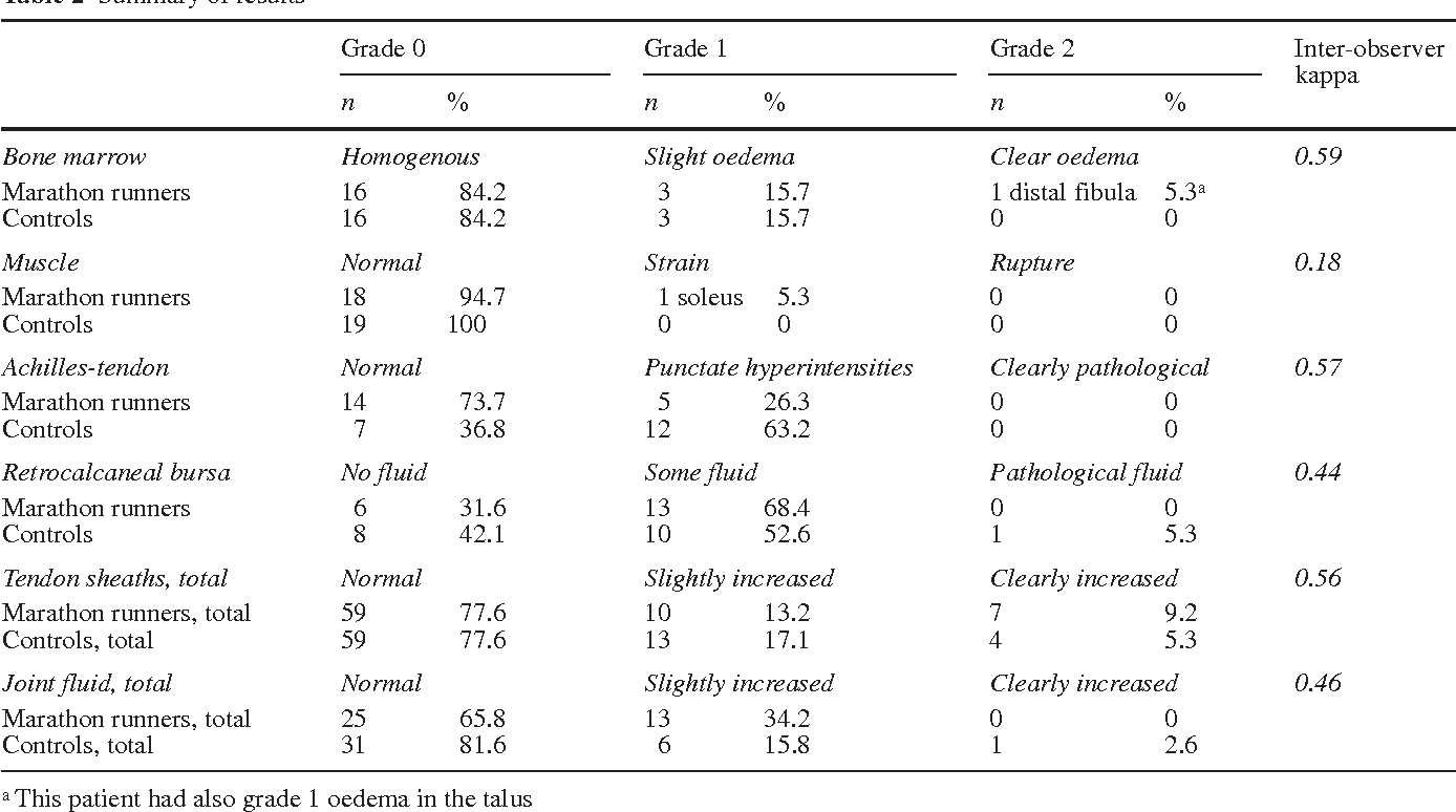 MRI abnormalities of foot and ankle in asymptomatic, physically ...