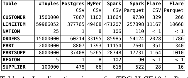 PDF] Flare: Optimizing Apache Spark with Native Compilation for