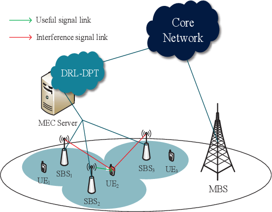 Figure 2 for Learning Deterministic Policy with Target for Power Control in Wireless Networks