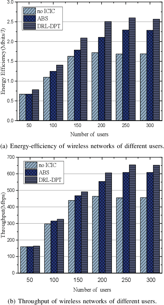 Figure 4 for Learning Deterministic Policy with Target for Power Control in Wireless Networks