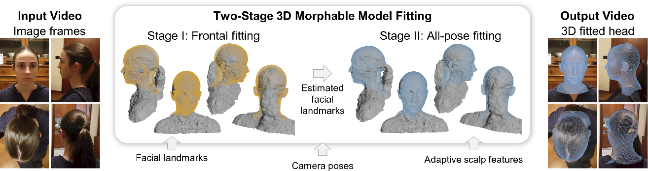 Figure 1 for Single-Camera 3D Head Fitting for Mixed Reality Clinical Applications