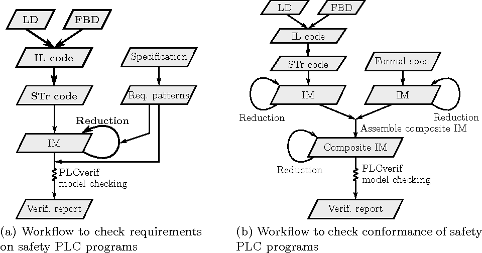 Figure 4 from Formal Verification of Safety PLC Based Control