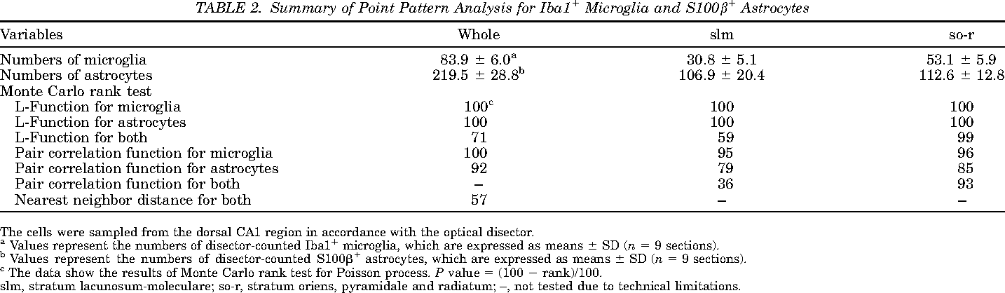 TABLE 2. Summary of Point Pattern Analysis for Iba11 Microglia and S100b1 Astrocytes
