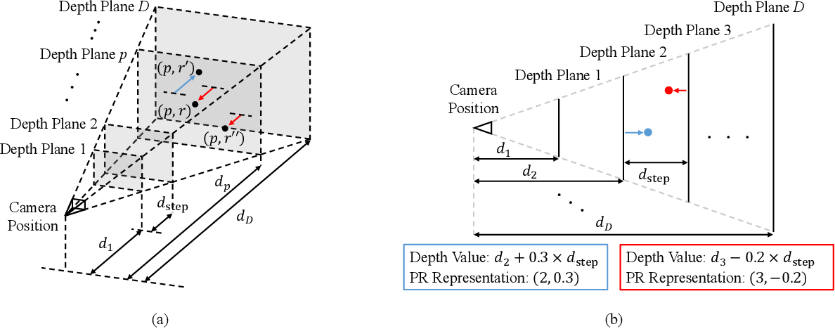 Figure 1 for Depth Completion using Plane-Residual Representation