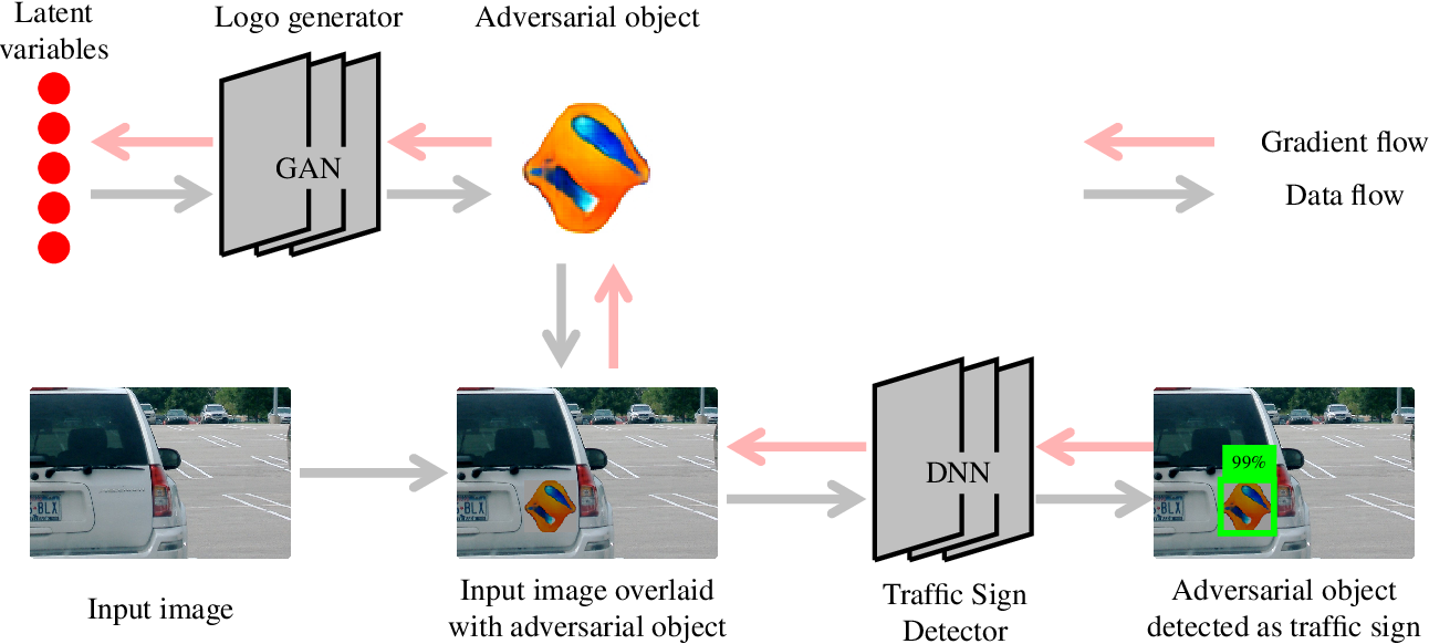 Figure 1 for Synthesizing Unrestricted False Positive Adversarial Objects Using Generative Models
