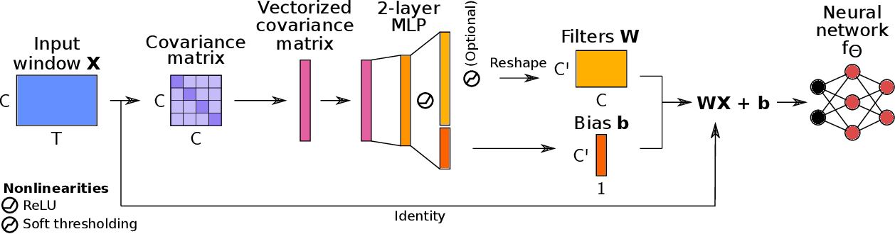 Figure 1 for Robust learning from corrupted EEG with dynamic spatial filtering