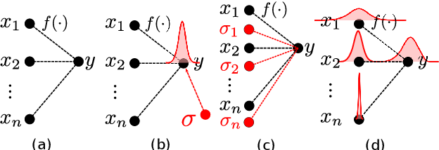 Figure 1 for Temporal Action Localization with Variance-Aware Networks