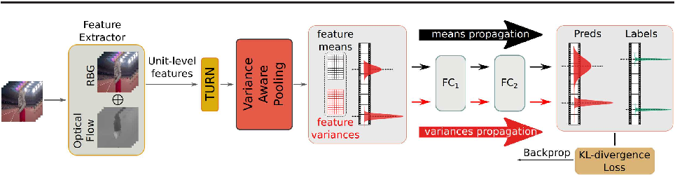 Figure 3 for Temporal Action Localization with Variance-Aware Networks