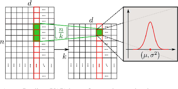 Figure 4 for Temporal Action Localization with Variance-Aware Networks