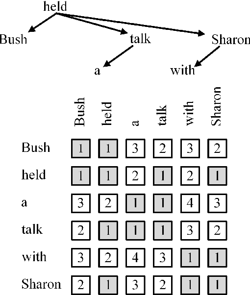 Figure 3 for GATE: Graph Attention Transformer Encoder for Cross-lingual Relation and Event Extraction
