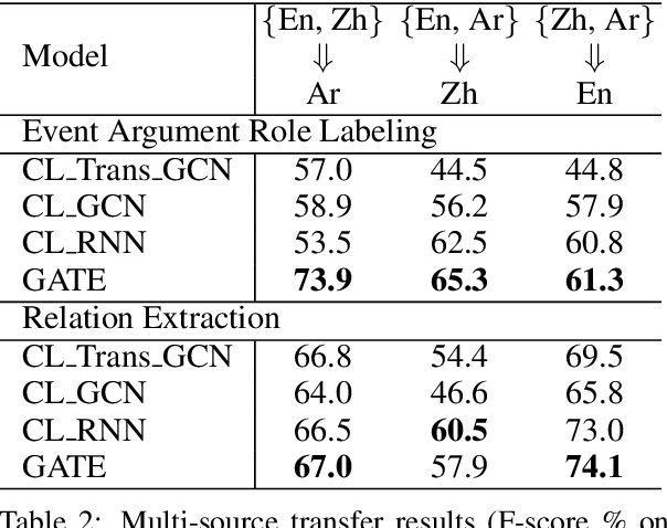 Figure 4 for GATE: Graph Attention Transformer Encoder for Cross-lingual Relation and Event Extraction