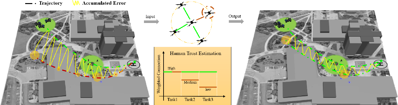 Figure 2 for Trust Repairing for Human-Swarm Cooperation inDynamic Task Response