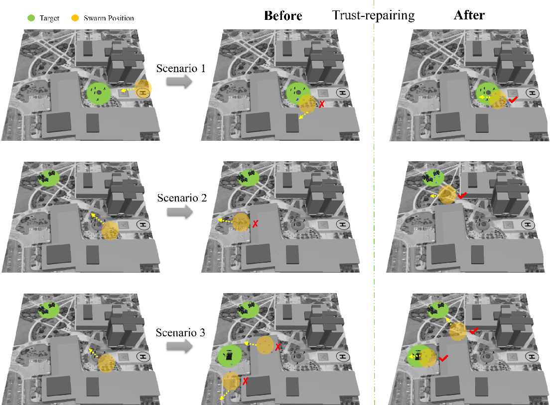 Figure 4 for Trust Repairing for Human-Swarm Cooperation inDynamic Task Response
