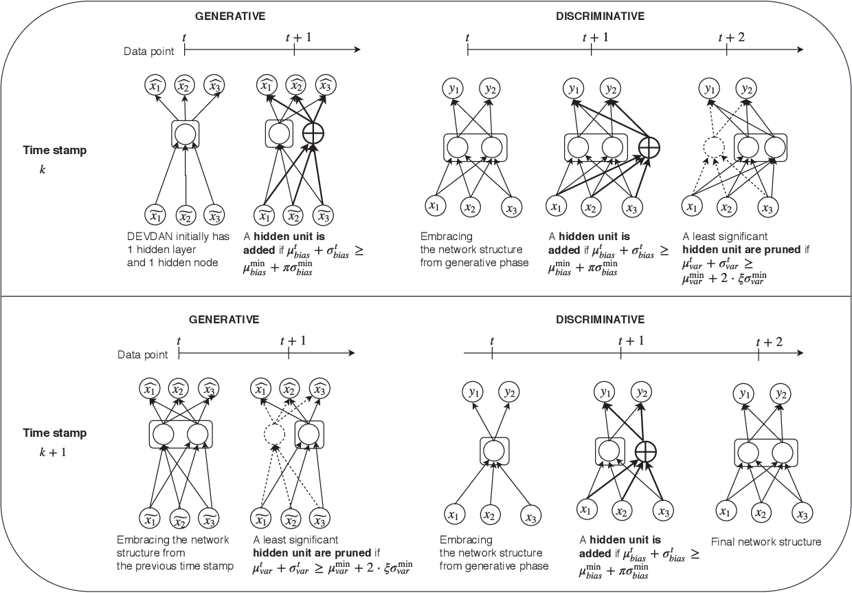 Figure 3 for DEVDAN: Deep Evolving Denoising Autoencoder