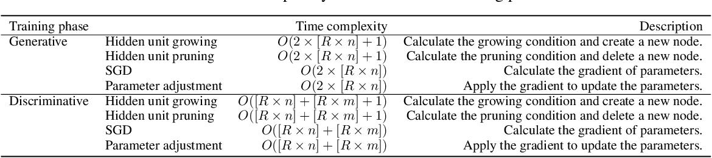 Figure 2 for DEVDAN: Deep Evolving Denoising Autoencoder