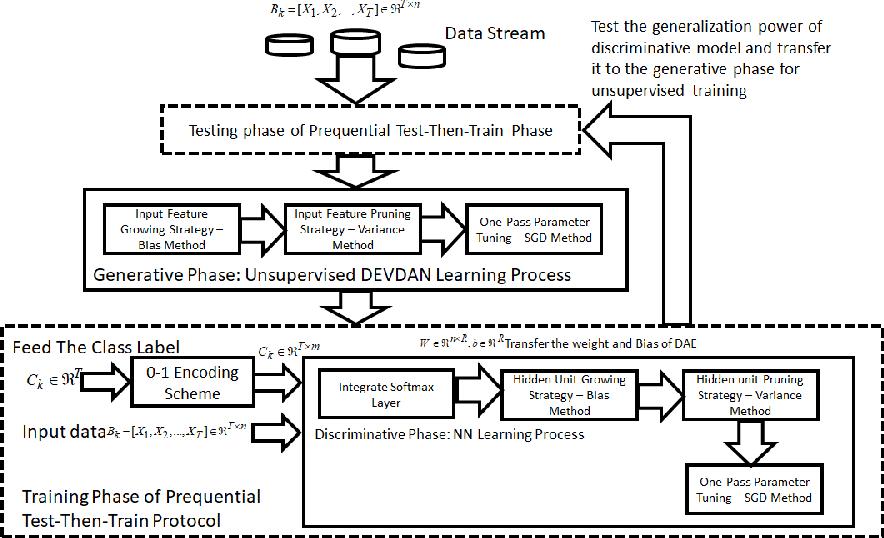 Figure 1 for DEVDAN: Deep Evolving Denoising Autoencoder
