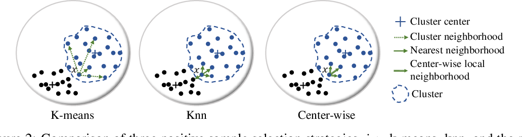 Figure 2 for Center-wise Local Image Mixture For Contrastive Representation Learning