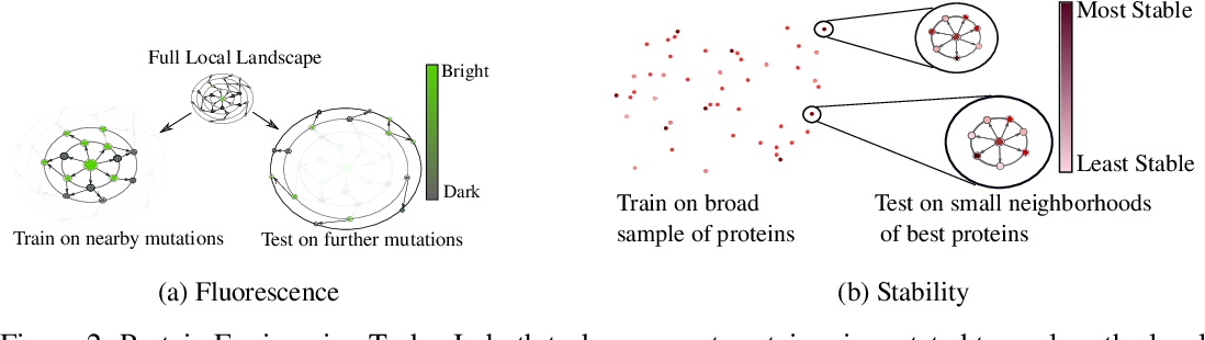 Figure 3 for Evaluating Protein Transfer Learning with TAPE