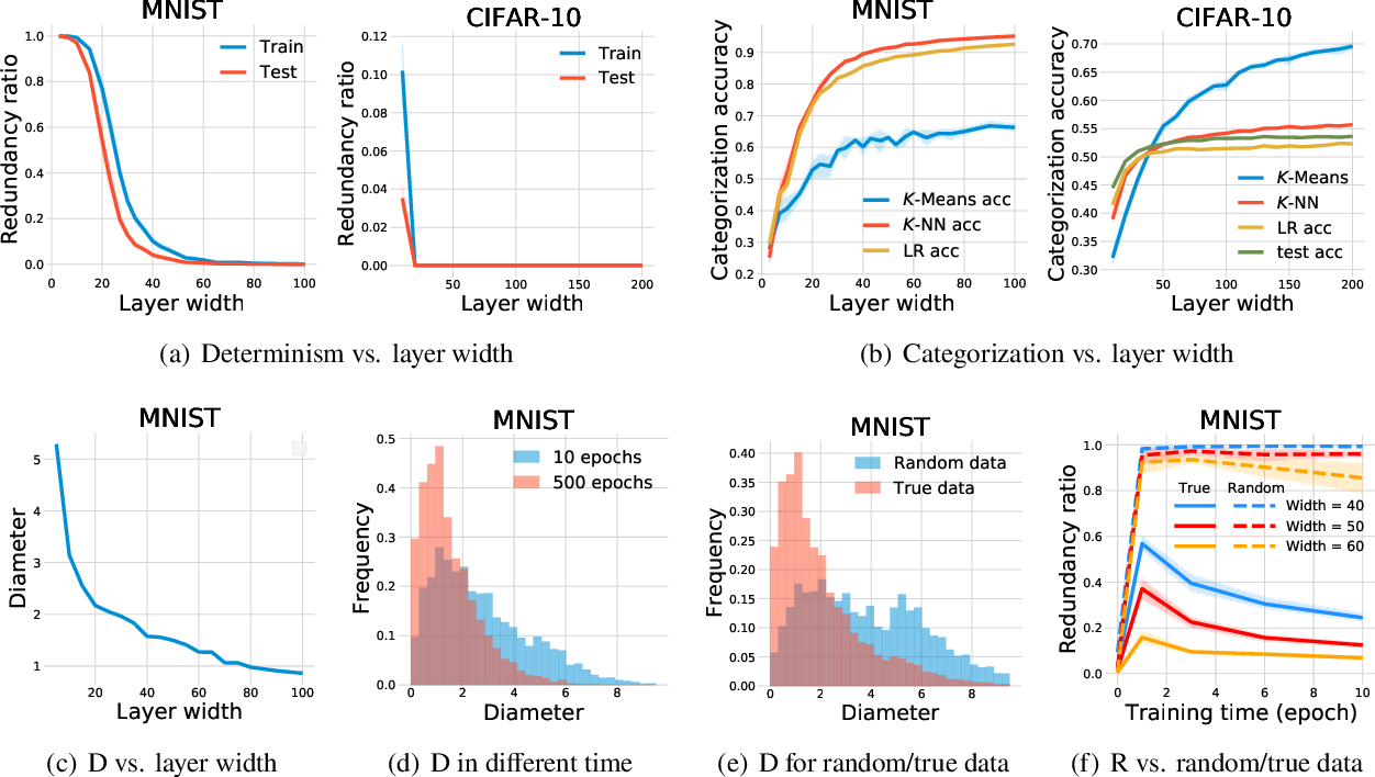 Figure 3 for Neural networks behave as hash encoders: An empirical study