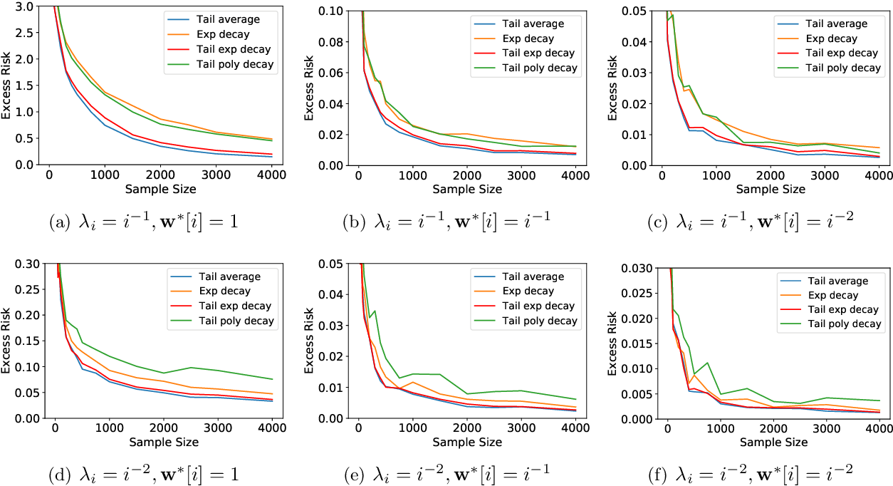 Figure 2 for Last Iterate Risk Bounds of SGD with Decaying Stepsize for Overparameterized Linear Regression