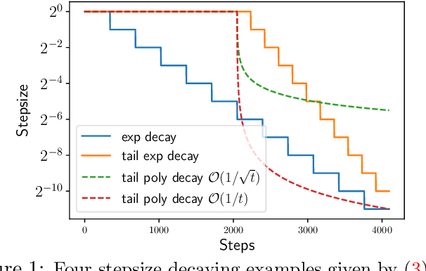 Figure 1 for Last Iterate Risk Bounds of SGD with Decaying Stepsize for Overparameterized Linear Regression