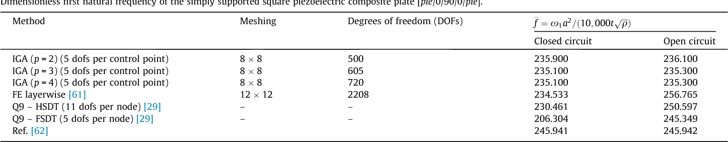 Analysis of laminated composite plates integrated with piezoelectric