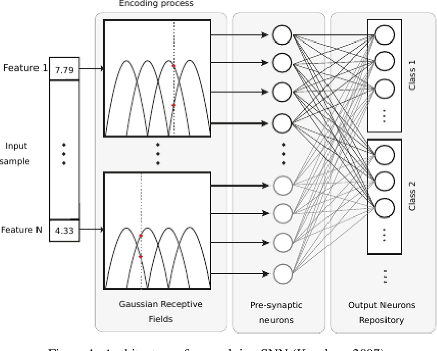 Figure 1 for Exploiting a Stimuli Encoding Scheme of Spiking Neural Networks for Stream Learning