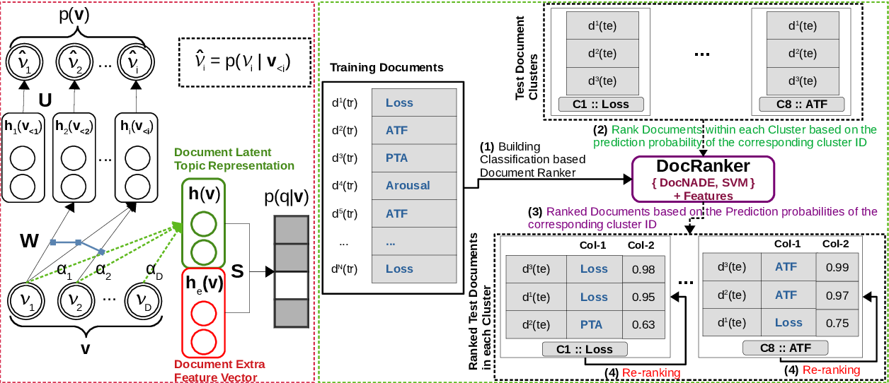 Figure 2 for BioNLP-OST 2019 RDoC Tasks: Multi-grain Neural Relevance Ranking Using Topics and Attention Based Query-Document-Sentence Interactions