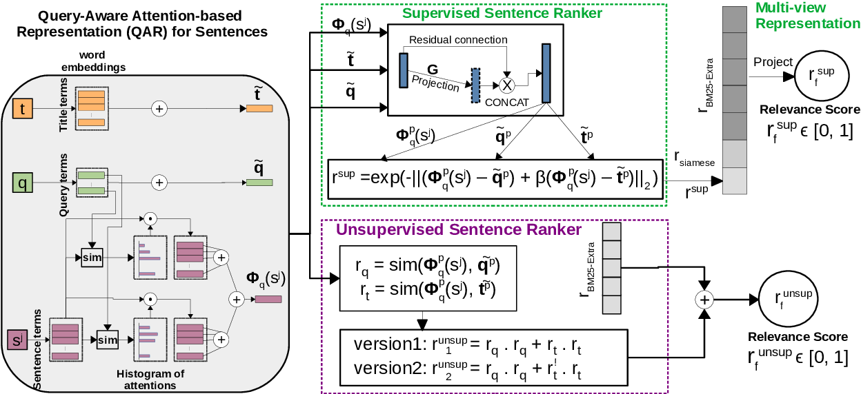 Figure 3 for BioNLP-OST 2019 RDoC Tasks: Multi-grain Neural Relevance Ranking Using Topics and Attention Based Query-Document-Sentence Interactions