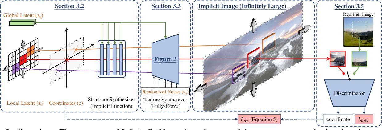 Figure 2 for InfinityGAN: Towards Infinite-Resolution Image Synthesis
