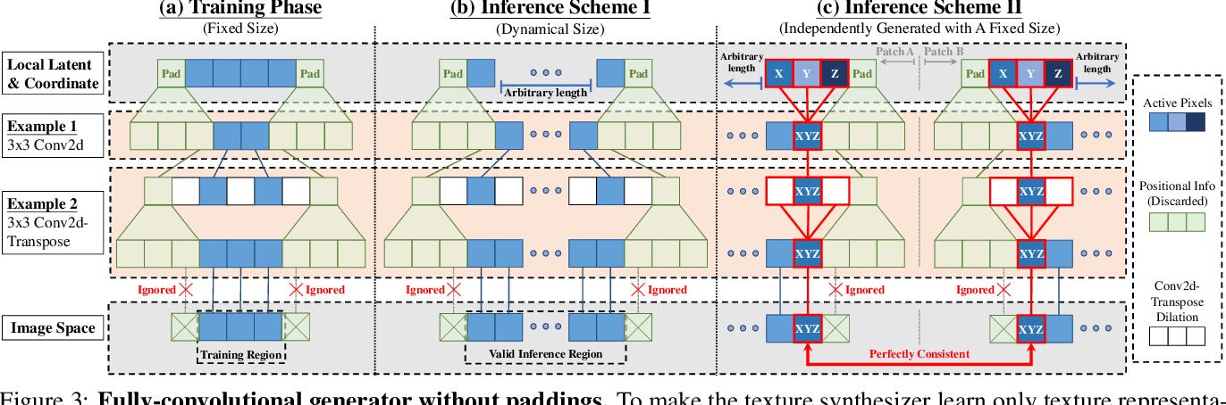 Figure 4 for InfinityGAN: Towards Infinite-Resolution Image Synthesis