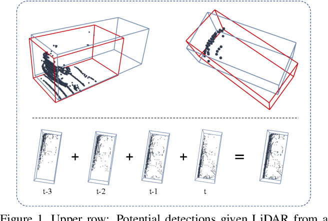 Figure 1 for 3D-MAN: 3D Multi-frame Attention Network for Object Detection