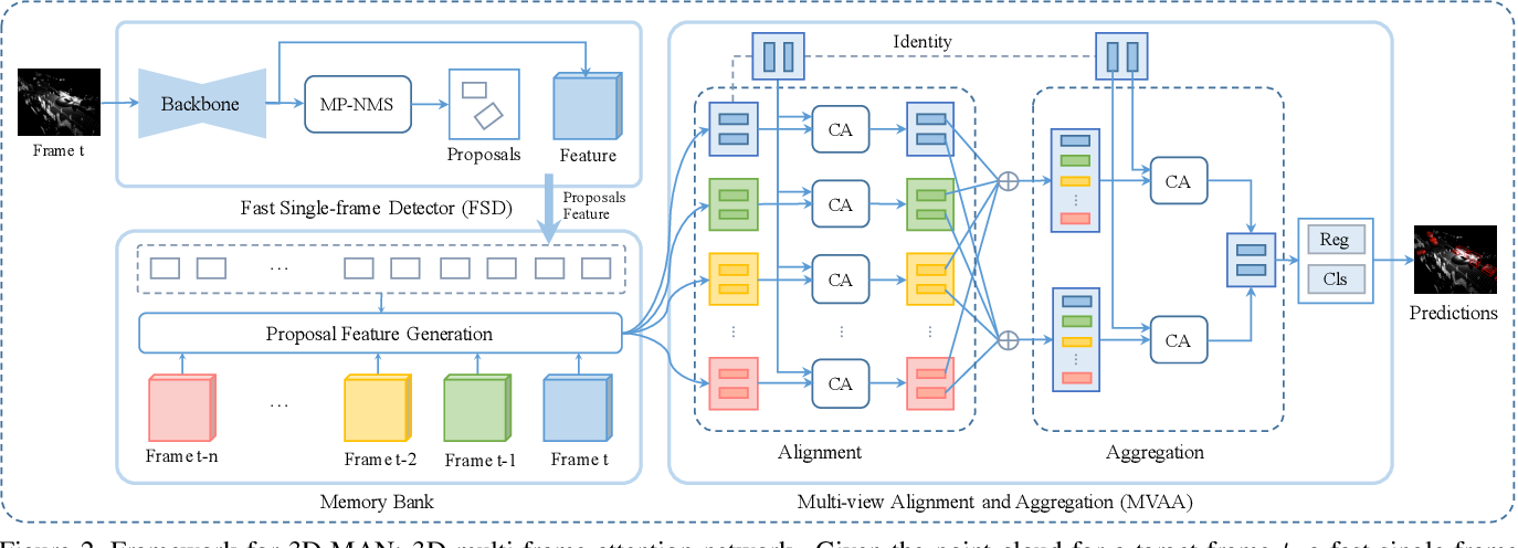 Figure 4 for 3D-MAN: 3D Multi-frame Attention Network for Object Detection