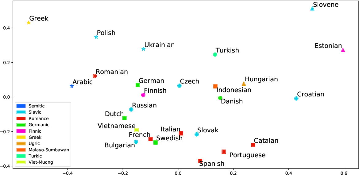 Figure 4 for Language Embeddings for Typology and Cross-lingual Transfer Learning