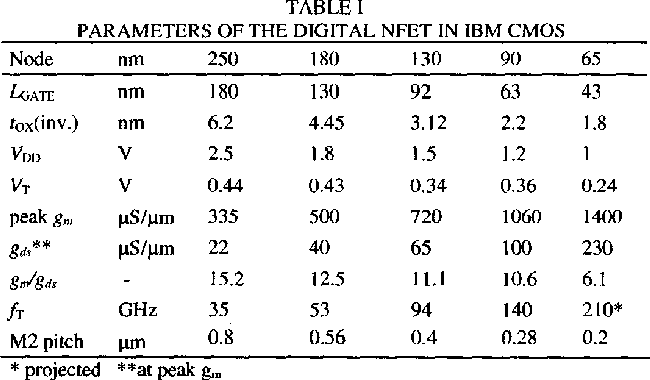 Table 1 from RFCMOS technology from 0 25/spl mu/m to 65nm