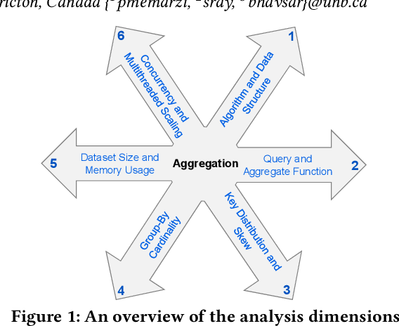 PDF] A Six-dimensional Analysis of In-memory Aggregation