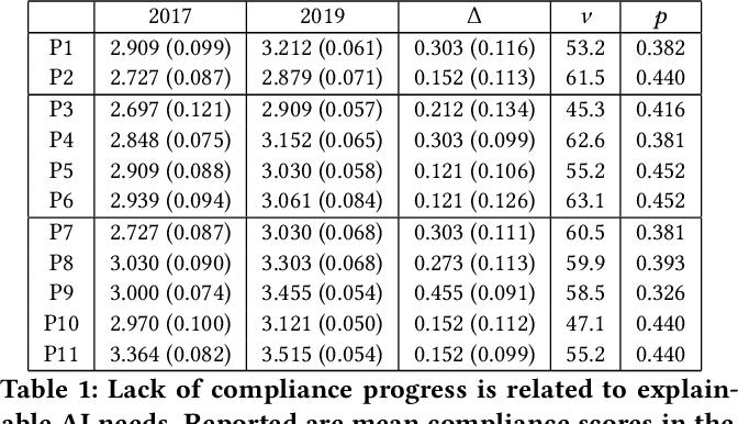 Figure 2 for Ontology drift is a challenge for explainable data governance