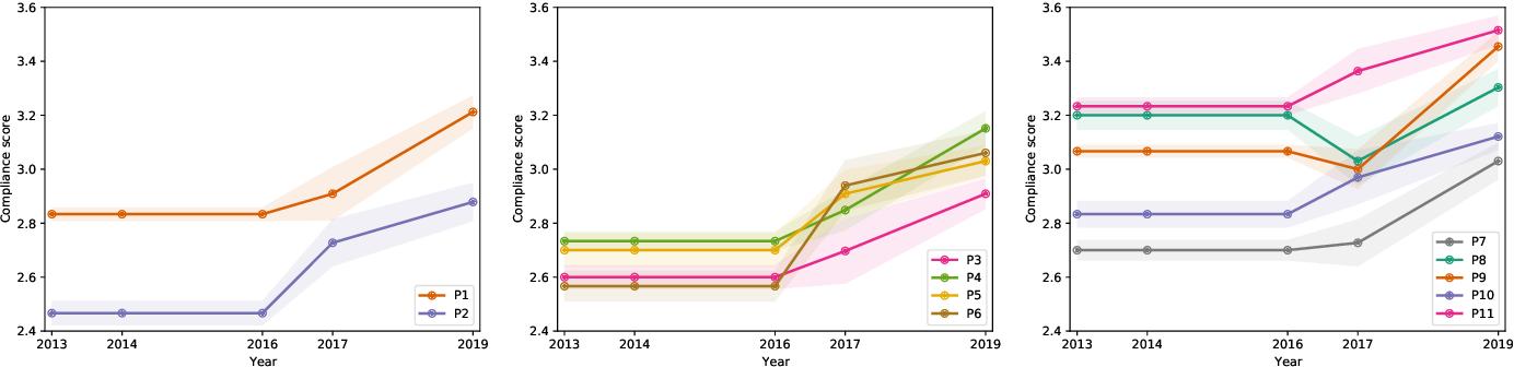 Figure 3 for Ontology drift is a challenge for explainable data governance