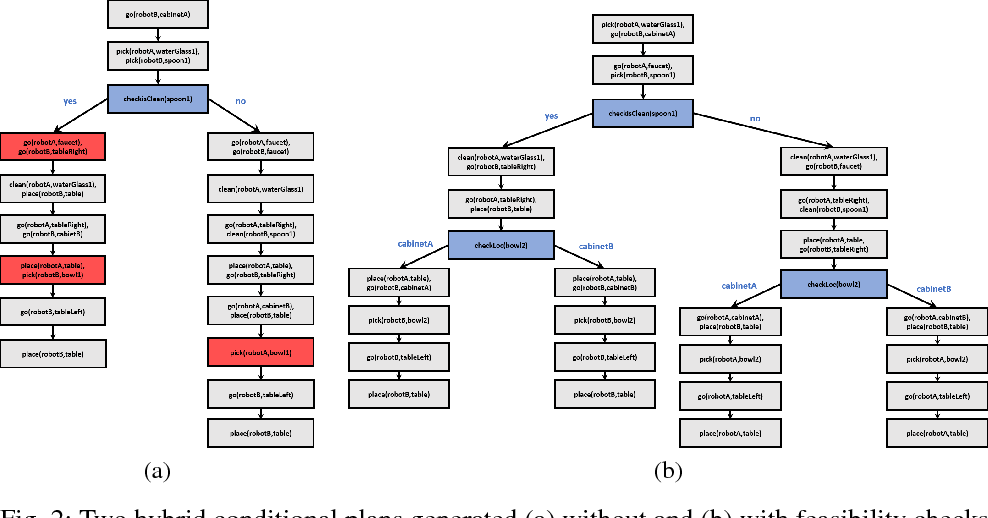Figure 3 for Hybrid Conditional Planning using Answer Set Programming