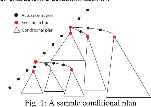 Figure 1 for Hybrid Conditional Planning using Answer Set Programming