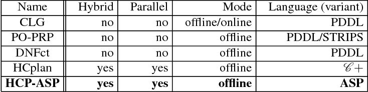 Figure 2 for Hybrid Conditional Planning using Answer Set Programming