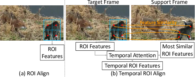 Figure 1 for Temporal RoI Align for Video Object Recognition
