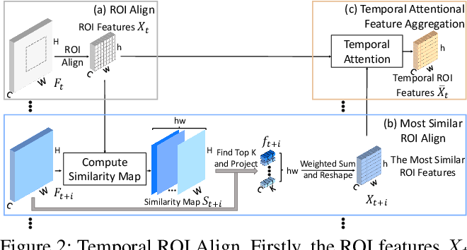 Figure 3 for Temporal RoI Align for Video Object Recognition