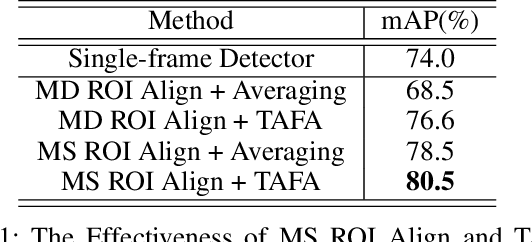Figure 2 for Temporal RoI Align for Video Object Recognition