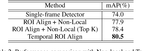 Figure 4 for Temporal RoI Align for Video Object Recognition