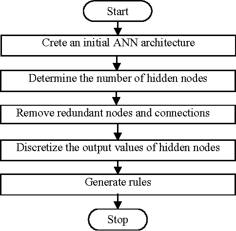 Figure 1 for An Algorithm to Extract Rules from Artificial Neural Networks for Medical Diagnosis Problems