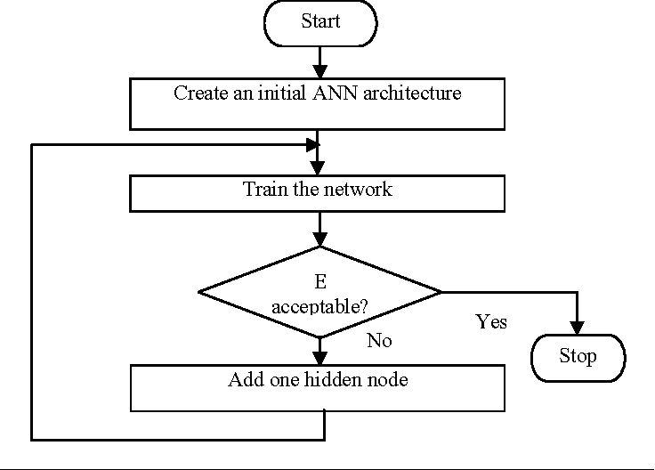 Figure 3 for An Algorithm to Extract Rules from Artificial Neural Networks for Medical Diagnosis Problems