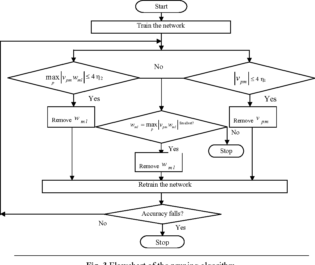 Figure 4 for An Algorithm to Extract Rules from Artificial Neural Networks for Medical Diagnosis Problems