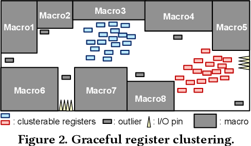 Graceful Register Clustering by Effective Mean Shift